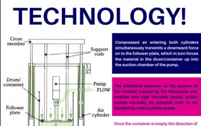 How our Viscous Food Processing Pumps work